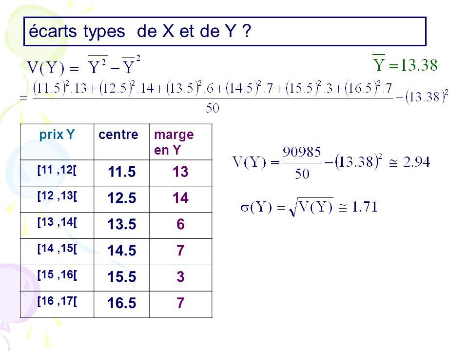 écarts types de X et de Y prix Y. centre. marge en Y. [11 ,12[ 11.5. 13. [12 ,13[ 12.5. 14.